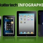Comparativa de tablets: iPad, Motorola Xoom, BlackBerry PlayBook y Dell Streak.